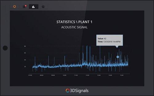 Анализ шума механизма